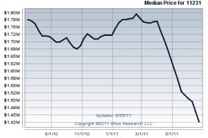 CArroll Gardens Median Price