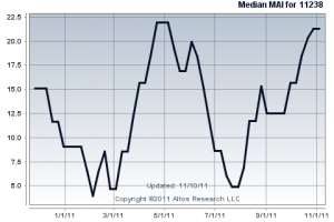 Prospect Heights Market Action Index for 2011